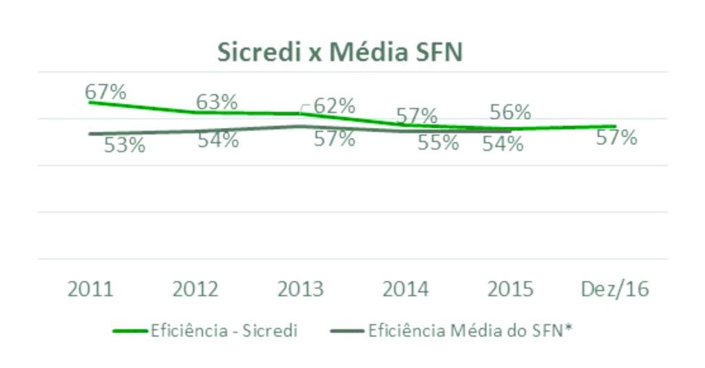 Sistema Sicredi anuncia crescimento consolidado de 36,1% no resultado em 2016